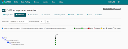 Google Cloud Composer: A First Look - DRVN Intelligence
