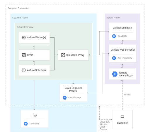 Google Cloud Composer: A First Look - DRVN Intelligence